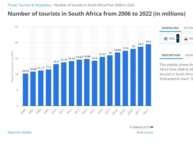 statistiek in SA Toerisme