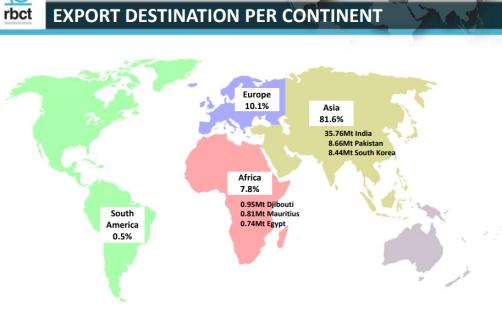 coal per continent.PNG